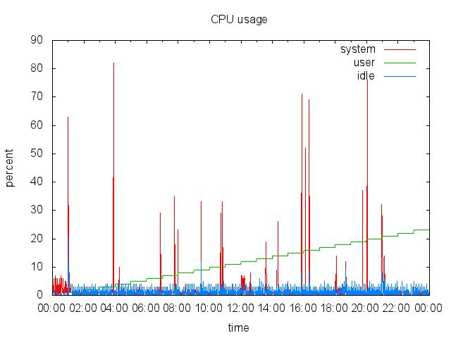 CPU Plot